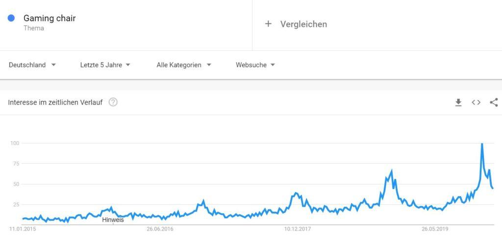 Gaming Chairs immer beliebter Google Grafik